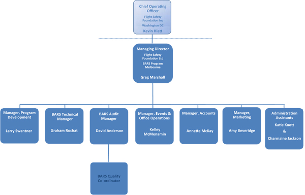 organizational chart mcdonald s corporation Organization structure board of directors president - pamela tor das director, ninemer public relations pte ltd pamela brings with her over ten years of public relations agency experience and has worked on a range of clients from the corporate and public affairs sector.