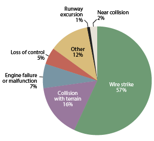 Pie chart showing the distribution of aerial application accident types, 2005–2016