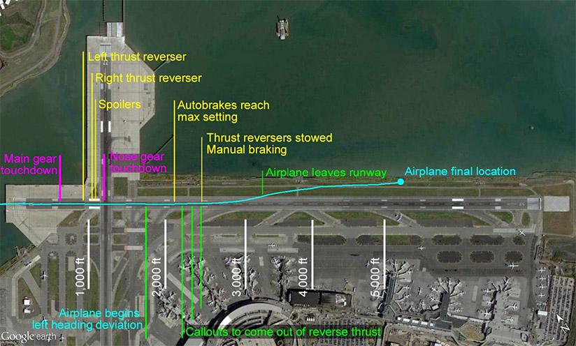 Landing Path of Delta Air Lines Flight 1086