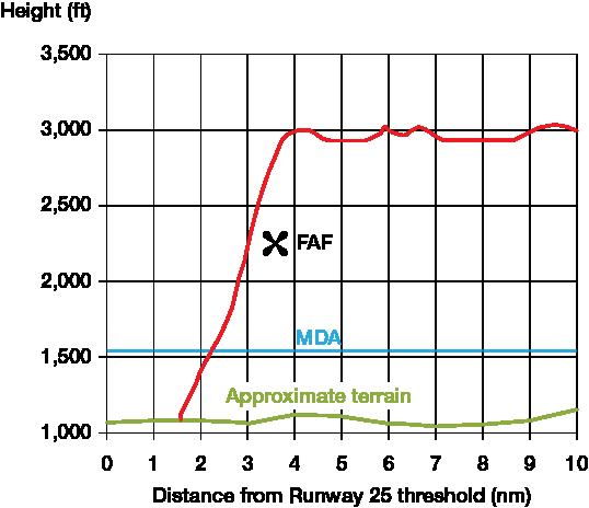 Graph of descent profile.