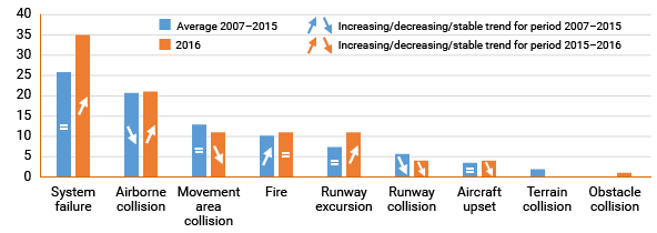 Graph — EASA Member State Operator Accidents and Serious Incidents by Key Risk Area (Average 2007 to 2015 Compared to 2016)