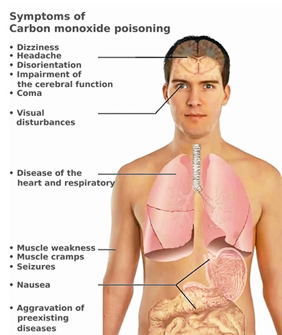 Can You Die From Carbon Monoxide Poisoning In A Car