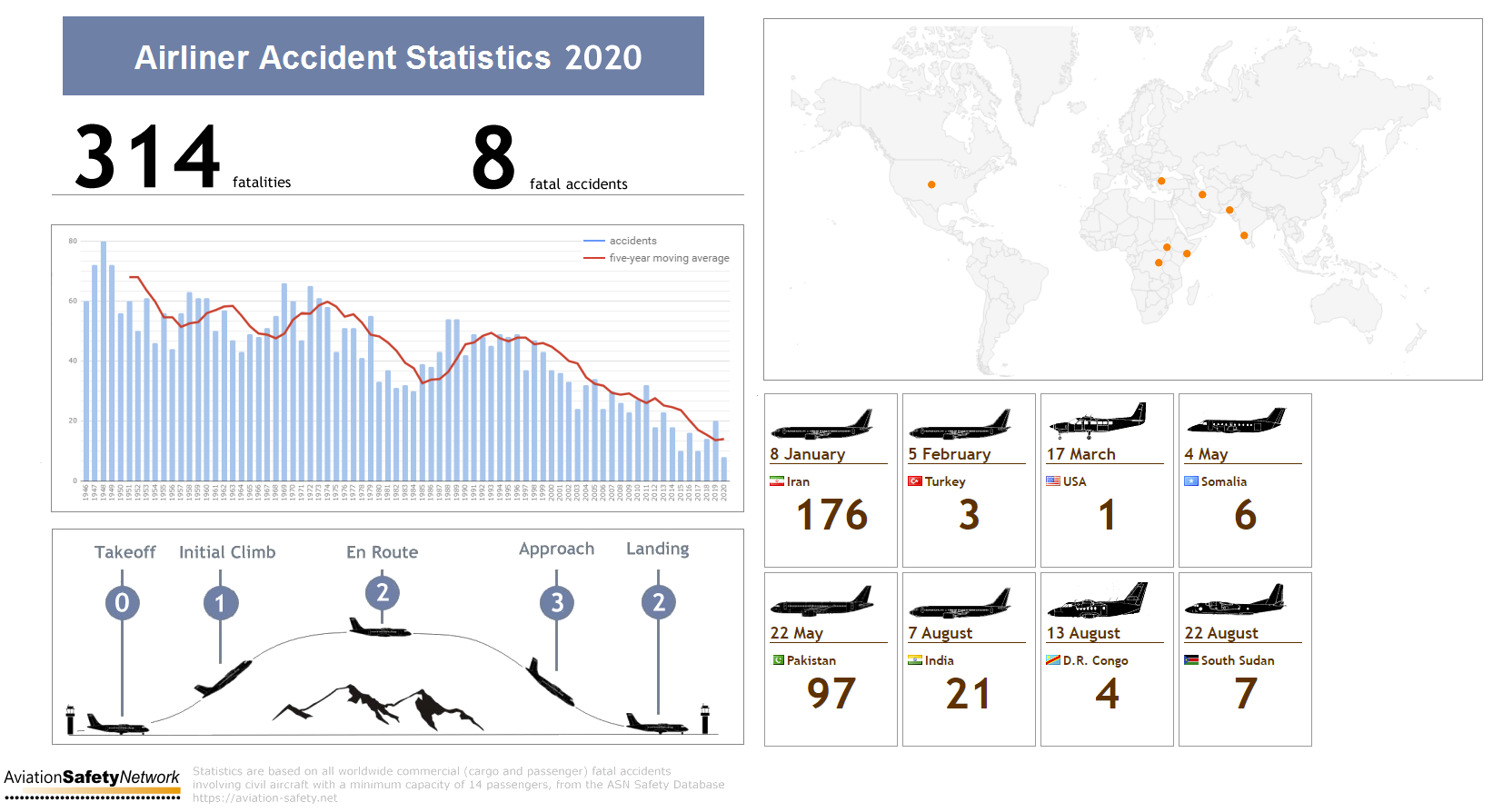 graphic showing 2020 airliner crashes